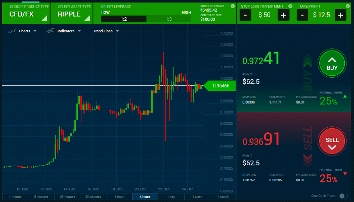 Benefits of having patience at trading business