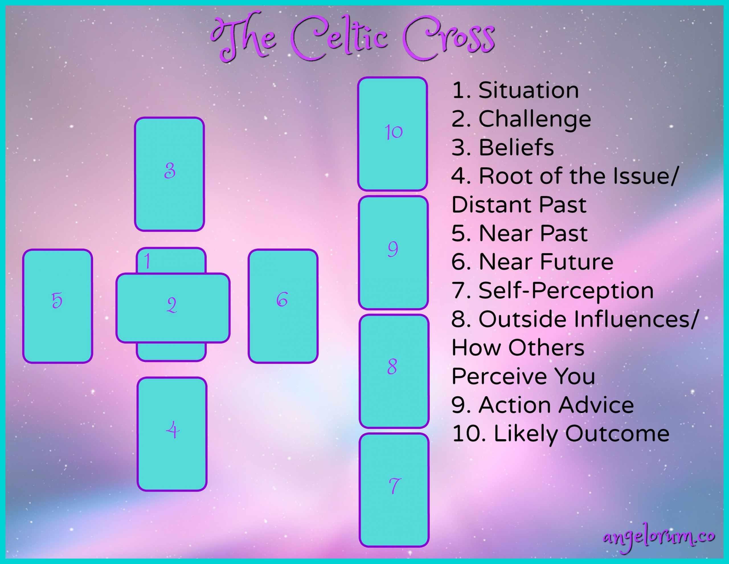 Free Tarot Reading Celtic cross